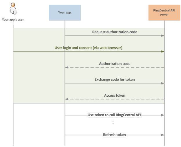 OAuth 2 0 Authentication & Authorization - Developing with
